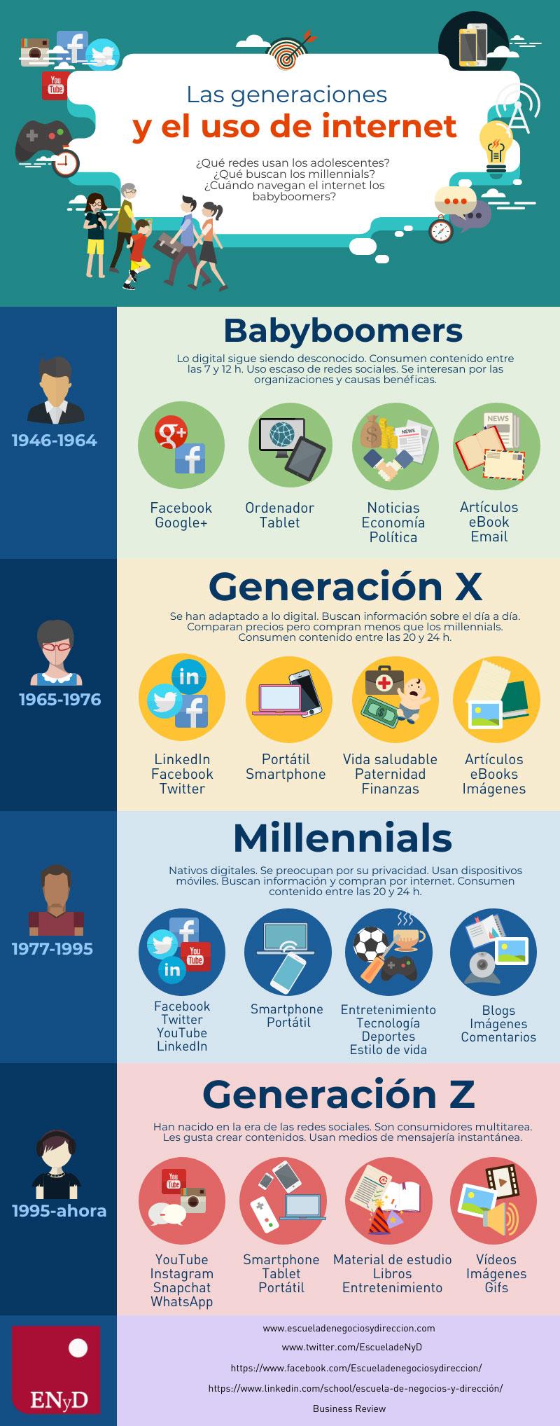 Generaciones-internet