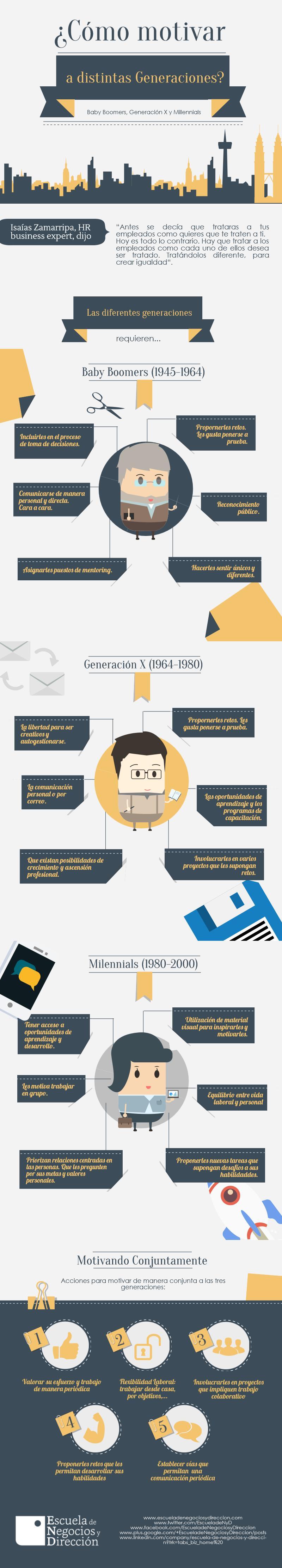 motivando-segun-la-generacion-enyd
