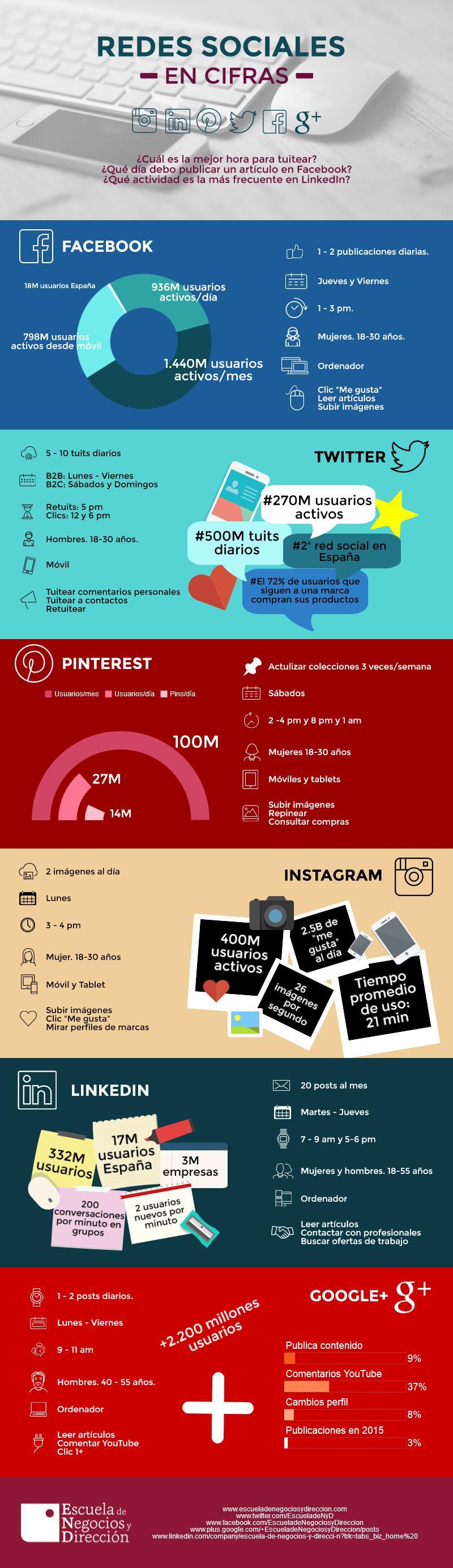 redes-sociales-cifras-enyd