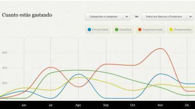 fintonic gráfico 1