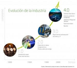 enyd industria 4.0
