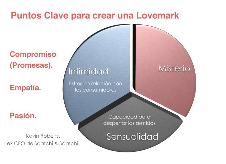 Puntos clave para crear una lovemark