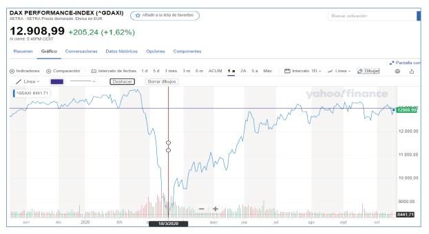 La economía real y las Bolsas