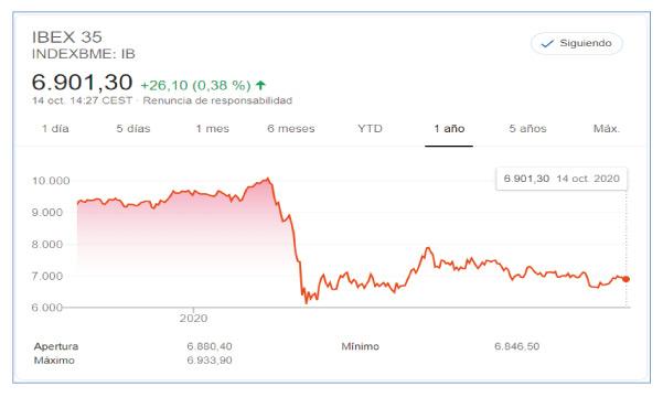 """grafico 19 Tal y como vemos en el gráfico, el Ibex sigue bajando. """"Muchos de los 35 valores son bancos y en estos momentos, los bancos no están teniendo resultados muy buenos, ya que están sufriendo los efectos de la pandemia y esto provoca que lastren los índices"""", aclara Sofía Ruiz. Además de los bancos, IAG también está obteniendo datos muy negativos. La debacle de la aerolínea se debe a la reducción significativa de la capacidad de pasajeros, expresada en términos de asientos-kilómetros ofertados en los últimos meses. grafico 20 Pero no todo es negativo. Pharma Mar, por ejemplo, no para de crecer. grafico 21 Esta compañía farmacéutica sigue creciendo exponencialmente y los inversores siguen creyendo en ella, en especial tras su acuerdo con Jazz Pharmaceuticals y sus posibilidades con el Aplidin en la pandemia. ¿Hay divorcio entre los mercados y la economía real? Ya en junio, el Confidencial publicaba """"la crisis económica que viene, explicada a todo el mundo"""", para explicar la lógica de la diferencia entre el recorrido de las bolsas y el de la economía de la mayoría de la gente. """"La diferencia entre los índices bursátiles y los datos de empleo, consumo, hipotecas, salarios o paro, eso que conforma la cotidianidad de la mayoría de la gente, es un buen retrato de los dos caminos que ha tomado la economía"""". Los motivos se vinculan con las desigualdades pueden ser: Las bolsas se anticipan al futuro Las cotizaciones actuales pueden deberse al optimismo por la inminente aparición de vacunas eficaces contra la COVID‑19 que permitirán un modelo de confinamiento más limitado y selectivo. Los bancos centrales bajaron los tipos de interés hasta casi cero Como los mercados están convencidos de que es poco probable una subida de tasas en un futuro cercano, los precios de activos duraderos (casas, arte, oro, hasta el bitcoin) recibieron un impulso generalizado al alza. Y como los flujos de ingresos de las empresas tecnológicas se extienden a gran distancia en el futuro, fueron"""