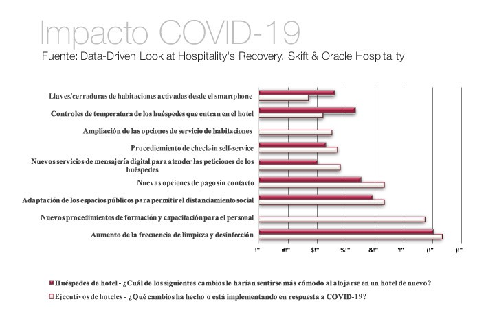 Inteligencia Artificial en el sector de la hospitalidad