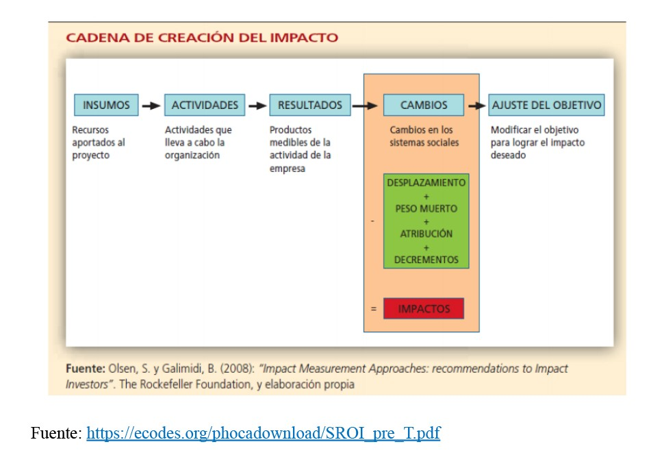 metodología SROI